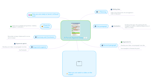 Mind Map: A For an Against Essay