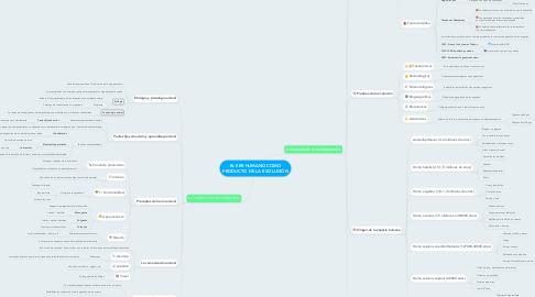 Mind Map: EL SER HUMANO COMO PRODUCTO DE LA EVOLUCIÓN