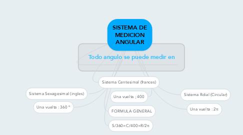 Mind Map: SISTEMA DE MEDICION ANGULAR