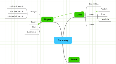 Mind Map: Geometry