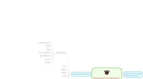 Mind Map: Pensamiento Institucional