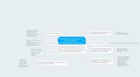 Mind Map: PENSAMIENTO PEDAGOGICO INSTITUCIONAL UNIVERSIDAD DE PAMPLONA