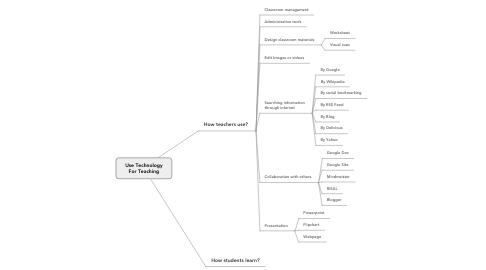 Mind Map: Use Technology For Teaching