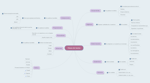 Mind Map: Clases de textos