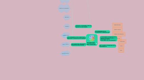 Mind Map: PEDAGÓGICO  INSTITUCIONAL