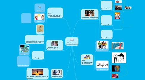 Mind Map: P.E.I (Pensamiento Educativo Institucional)