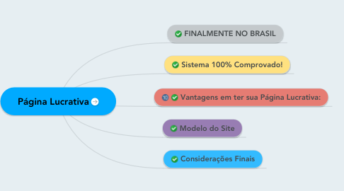 Mind Map: Página Lucrativa
