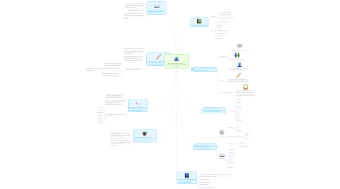 Mind Map: pensamiento pedagogico institucional (PPI) universidad de Pamplona