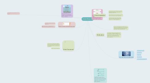 Mind Map: Ondas Mecanicas