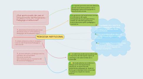Mind Map: PEDAGÓGIA INSTITUCIONAL