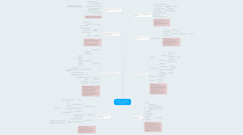 Mind Map: Educational Psychology - Learning, Teaching, and Development
