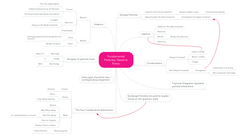 Mind Map: Fundamental Particles: Need to Know