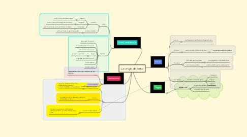 Mind Map: Le origini del latino