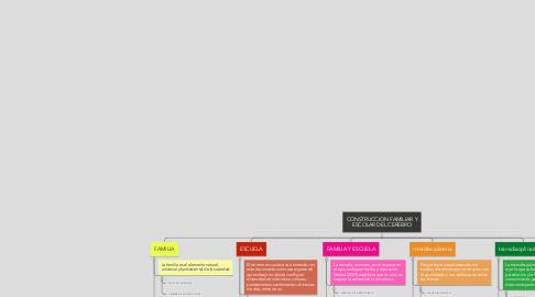 Mind Map: CONSTRUCCION FAMILIAR Y ESCOLAR DEL CEREBRO