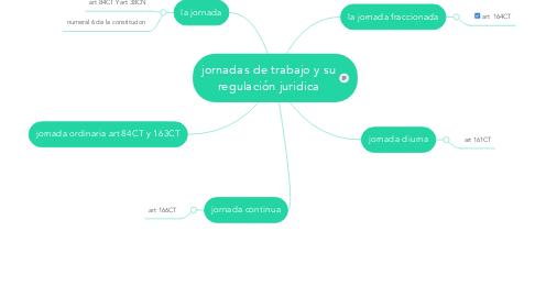 Mind Map: jornadas de trabajo y su regulación juridica