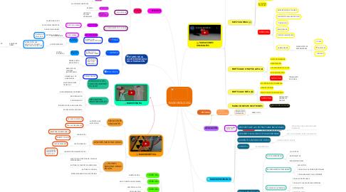 Mind Map: RADIOBIOLOGÍA