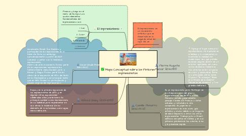 Mind Map: Mapa Conceptual sobre los Pintores Impresionistas