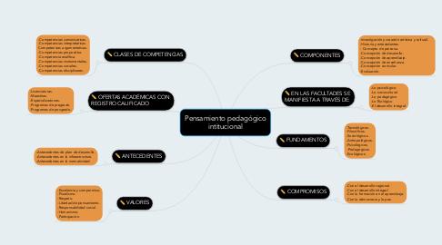 Mind Map: Pensamiento pedagógico intitucional