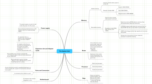 Mind Map: The System Unit