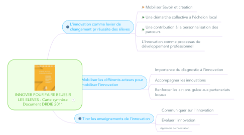 Mind Map: INNOVER POUR FAIRE REUSSIR LES ELEVES - Carte synthèse Document DRDIE 2011