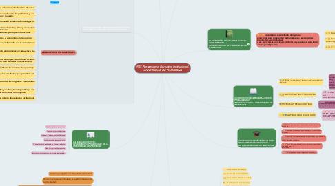 Mind Map: P.E.I Pensamiento Educativo Institucional. UNIVERSIDAD DE PAMPLONA