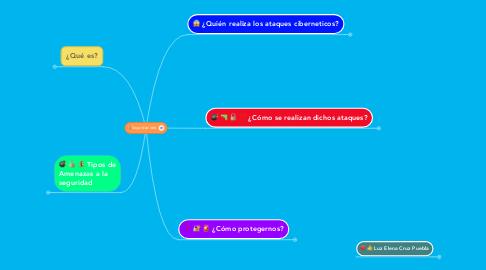 Mind Map: Seguridad web