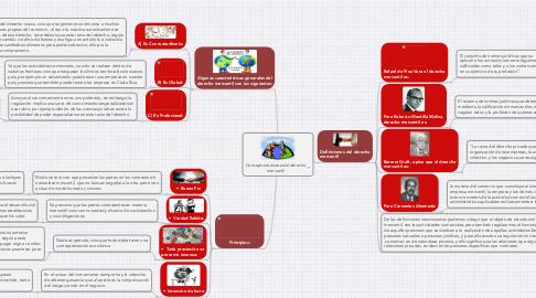 Mind Map: Conceptos básicos del derecho mercantil