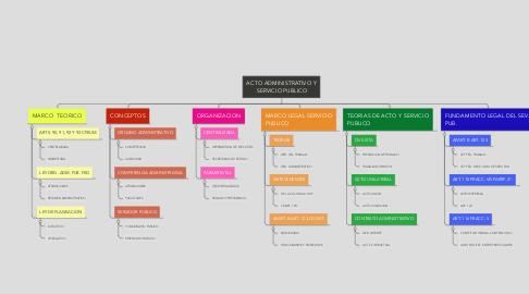 Mind Map: ACTO ADMINISTRATIVO Y SERVICIO PUBLICO
