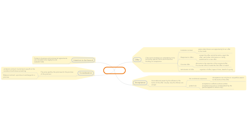 Mind Map: Contact Law