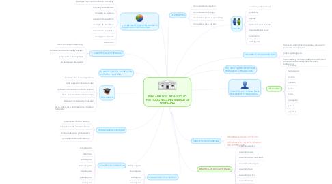 Mind Map: PENSAMIENTO PEDAGOGICO INSTITUCIONAL;UNIVERSIDAD DE PAMPLONA