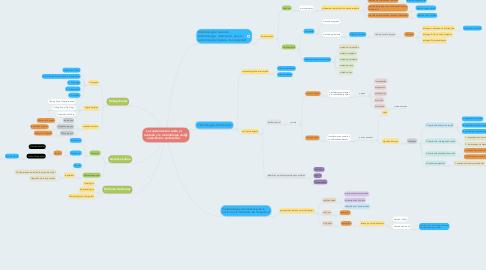 Mind Map: La cuestión sobre sobre el método y la metodología de intervención profesional.
