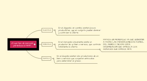 Mind Map: ¿A qué tipo de mercado pertenece la FIFA?