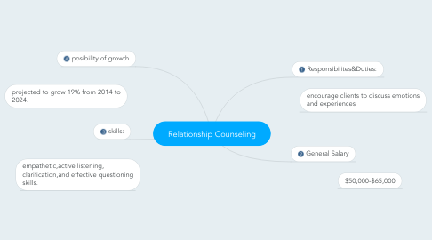 Mind Map: Relationship Counseling