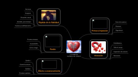 Mind Map: LA FÓRMULA QUÍMICA DE CUPIDO