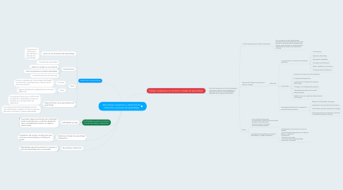 Mind Map: Aprendizaje cooperativo y desarrollo de ambientes y procesos de aprendizaje