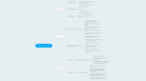 Mind Map: Healthcare Informatics