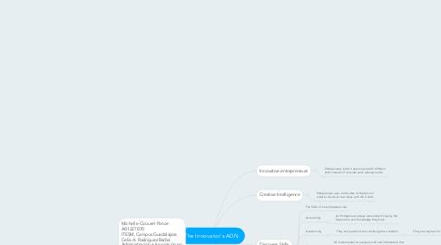 Mind Map: The Innovator's ADN.