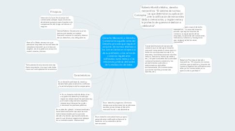 Mind Map: Derecho Mercantil, o Derecho Comercial es aquella rama del Derecho privado que regula el conjunto de normas relativas a los comerciantes en el ejercicio de su profesión, a los actos de comercio legalmente calificados como tales y a las relaciones jurídicas derivadas de la realización de estos.