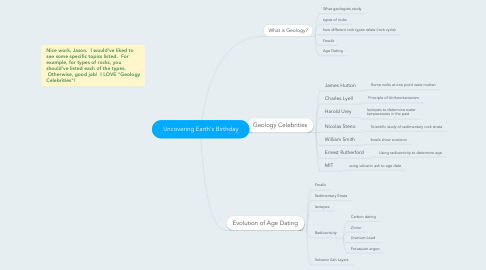 Mind Map: Uncovering Earth's Birthday