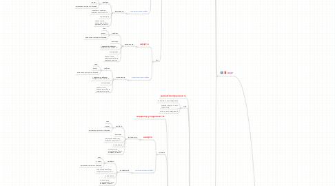 Mind Map: схема