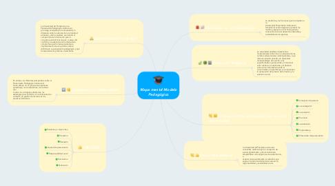 Mind Map: Mapa mental Modelo Pedagógico