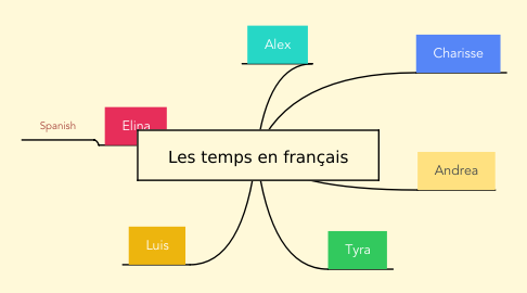 Mind Map: Les temps en français