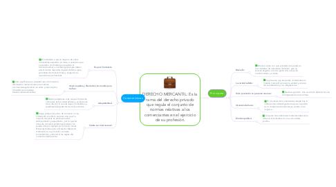 Mind Map: DERECHO MERCANTIL: Es la rama del derecho privado que regula el conjunto de normas relativas a los comerciantes en el ejercicio de su profesión.
