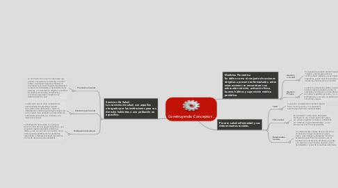 Mind Map: Construyendo Conceptos .