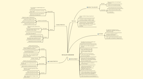 Mind Map: SECULAR HUMANISM