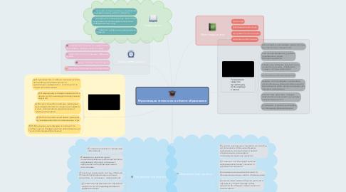 Mind Map: Мультимедиа технологии в области образования
