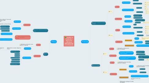 Mind Map: Accéder au document à partir de la référence bibliographique d'un document