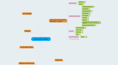 Mind Map: Learning with simulations