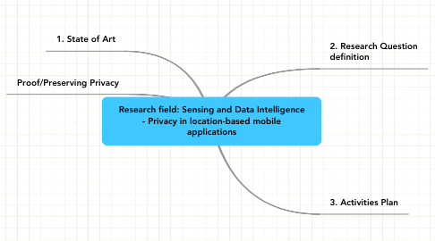 Mind Map: Research field: Sensing and Data Intelligence - Privacy in location-based mobile applications