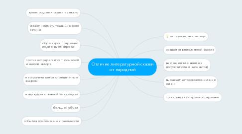 Mind Map: Отличие литературной сказки от народной